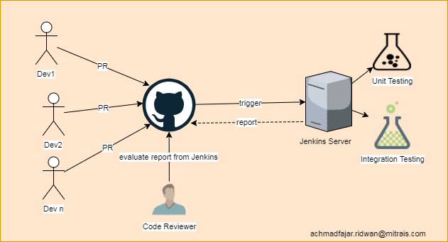 Scenario to Automate Unit and Integrate Testing with Jenkins