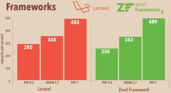 PHP 7 performance benchmark on Laravel and Zend Framework
