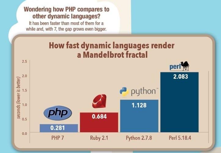 How fast dynamic languages render a Mandelbrot fractal