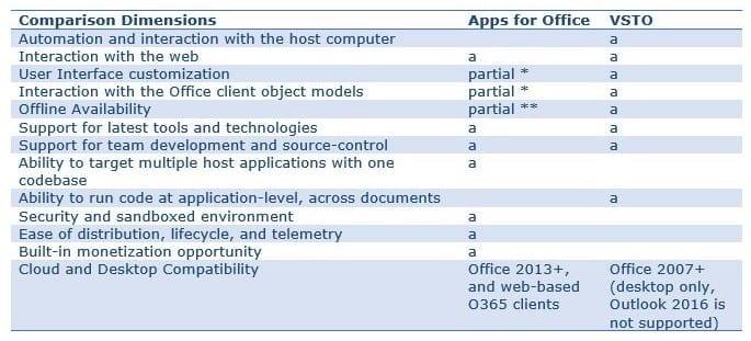 Apps for Office vs VSTO