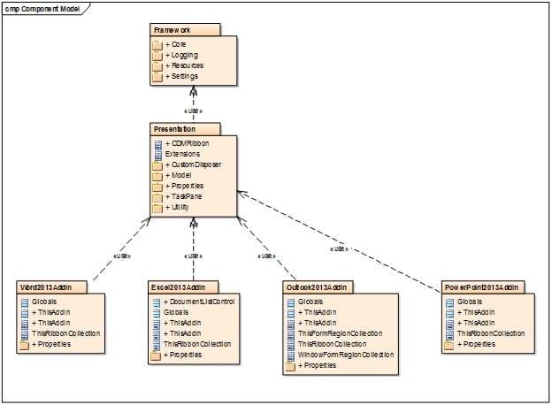 Component Model Architechture