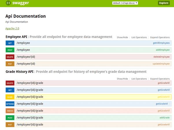 Swagger documentation of api development tools