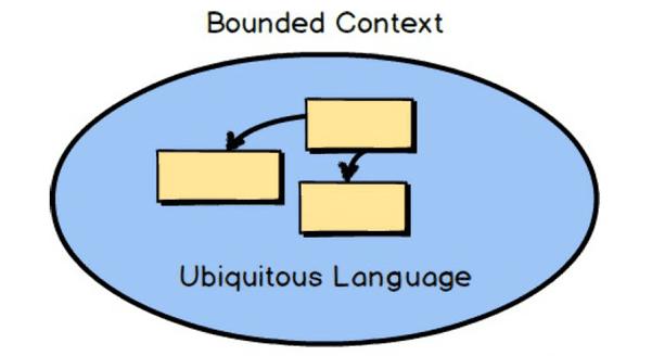Ubiqutous language in domain driven design
