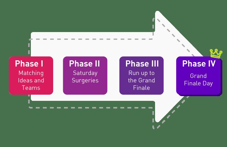 4-steps-innov-a-thon