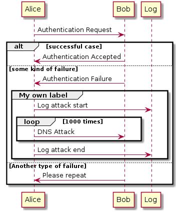 Authentication sequence diagram plantuml