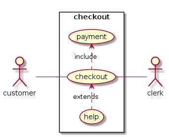 Simple online shopping checkout use case diagram plantuml
