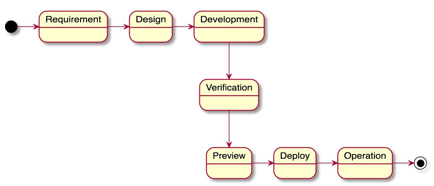 Simple activity diagram plantuml