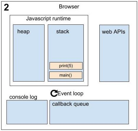 Asynchronous in JavaScript sequence_2