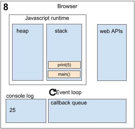 Asynchronous in JavaScript sequence 8