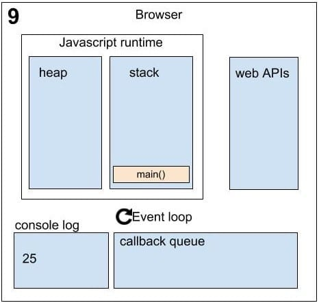Asynchronous in JavaScript sequence 9