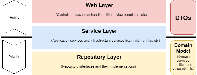 Web Layer - Service Layer - Repository Layer preview