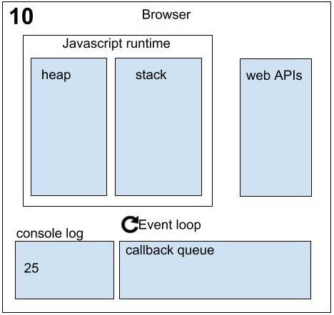 Asynchronous in JavaScript sequence_10