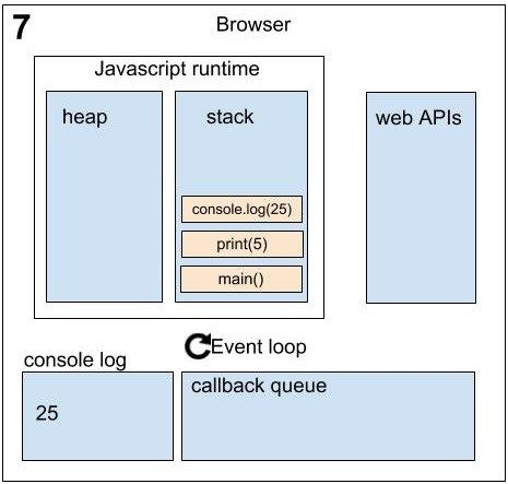 Asynchronous in JavaScript sequence_7