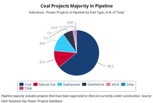 Coal project majority in pipelines
