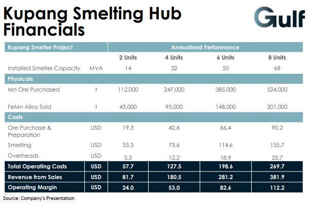 Kupang Smelting Hub Financial