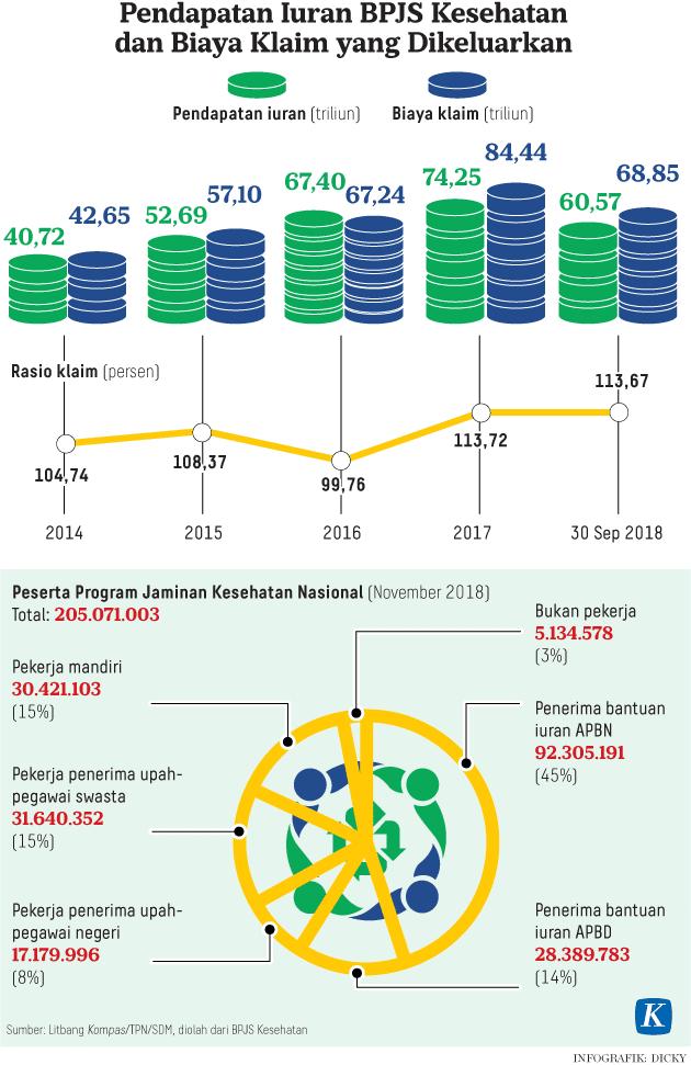 Pendapatan Iuran BPJS Kesehatan dan Biaya Klaim yang Dikeluarkan