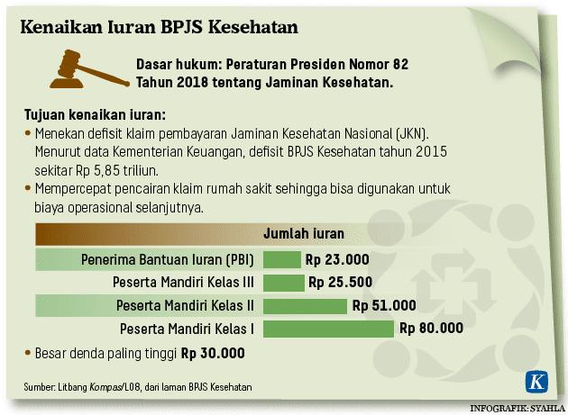 Kenaikan Iuran BPJS Kesehatan infographic