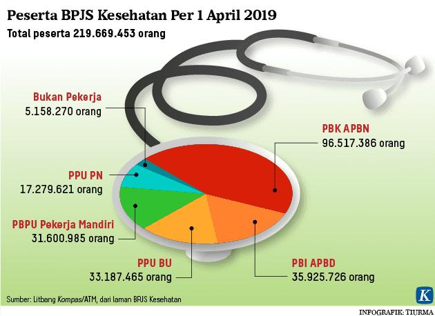 Peserta BPJS Kesehatan Per 1 April 2019 image