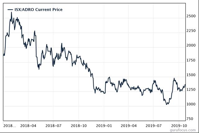 Adaro Energy Share Price Chart