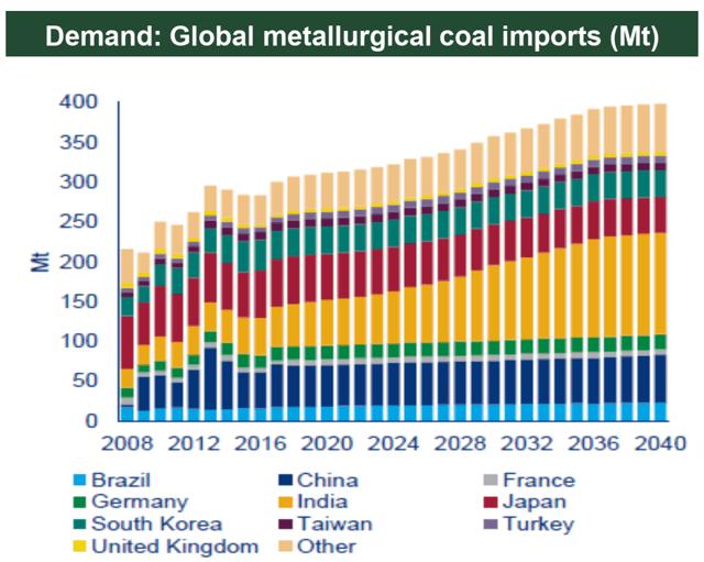 Long Term Metallurgical Coal