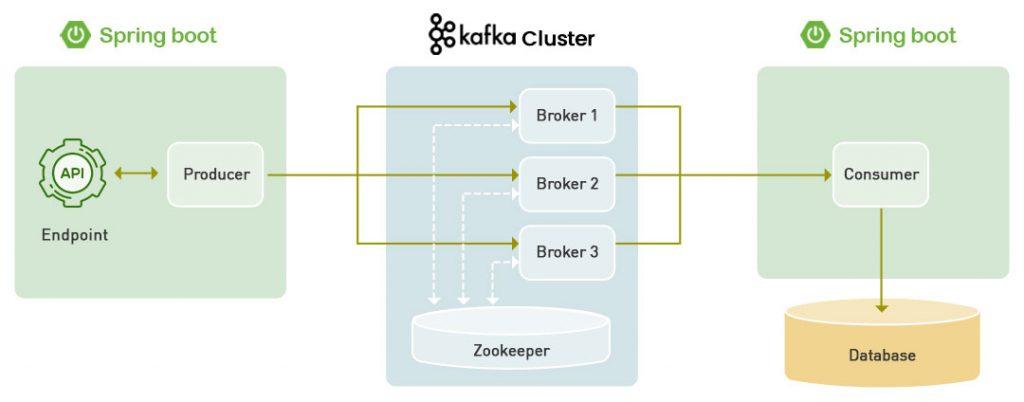 A Guide to Setup a Kafka Environment